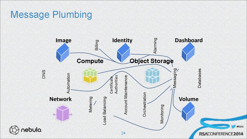 #RSAC Message Plumbing !24 DNS Metering Automat...
