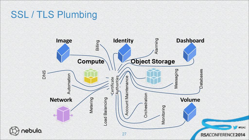 #RSAC SSL / TLS Plumbing !27 DNS Metering Autom...
