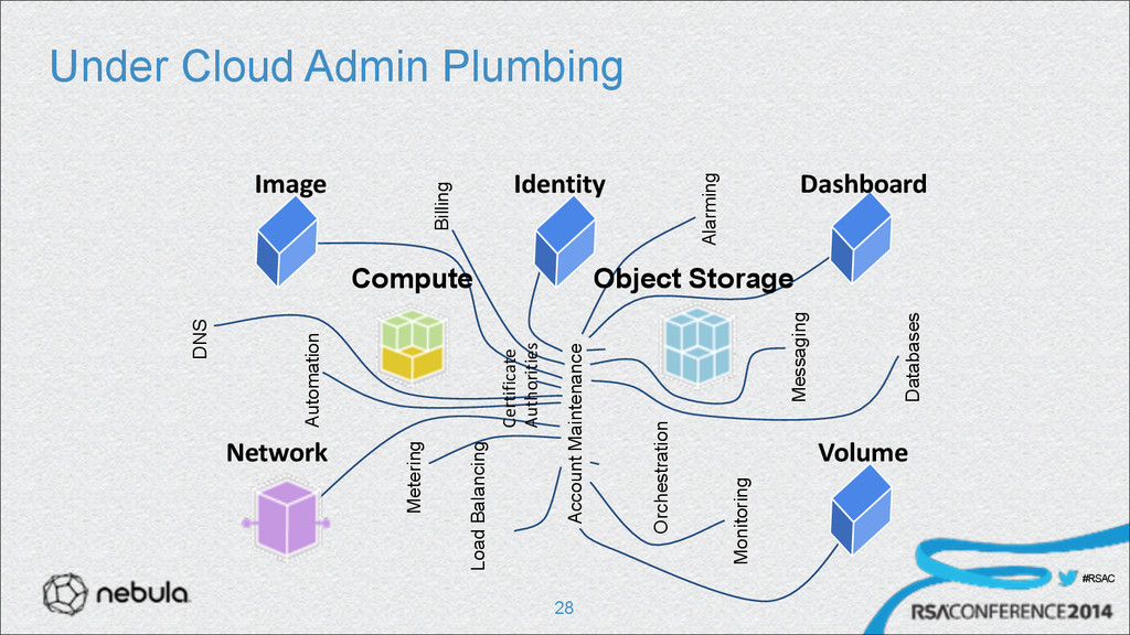 #RSAC Under Cloud Admin Plumbing !28 DNS Meteri...