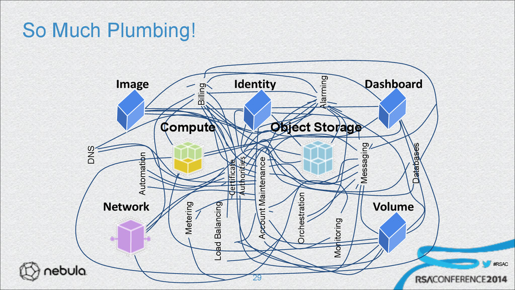 #RSAC So Much Plumbing! !29 DNS Metering Automa...