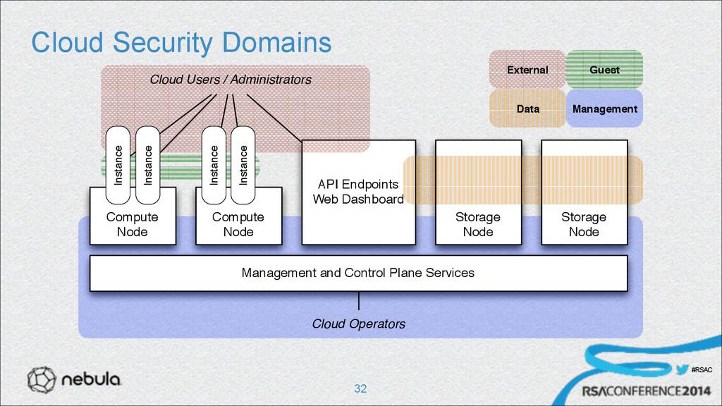 #RSAC Cloud Security Domains !32 API Endpoints ...