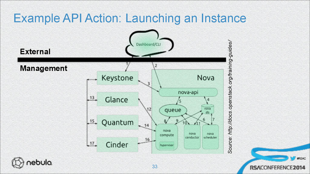 #RSAC Example API Action: Launching an Instance...