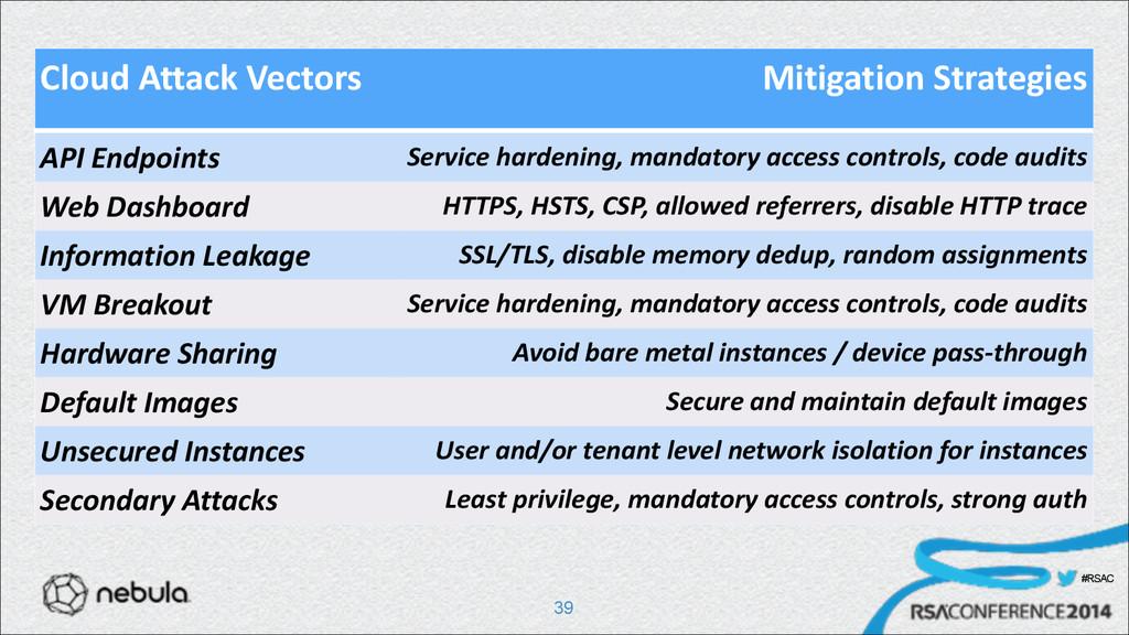 #RSAC !39 Cloud Attack Vectors Mitigation...