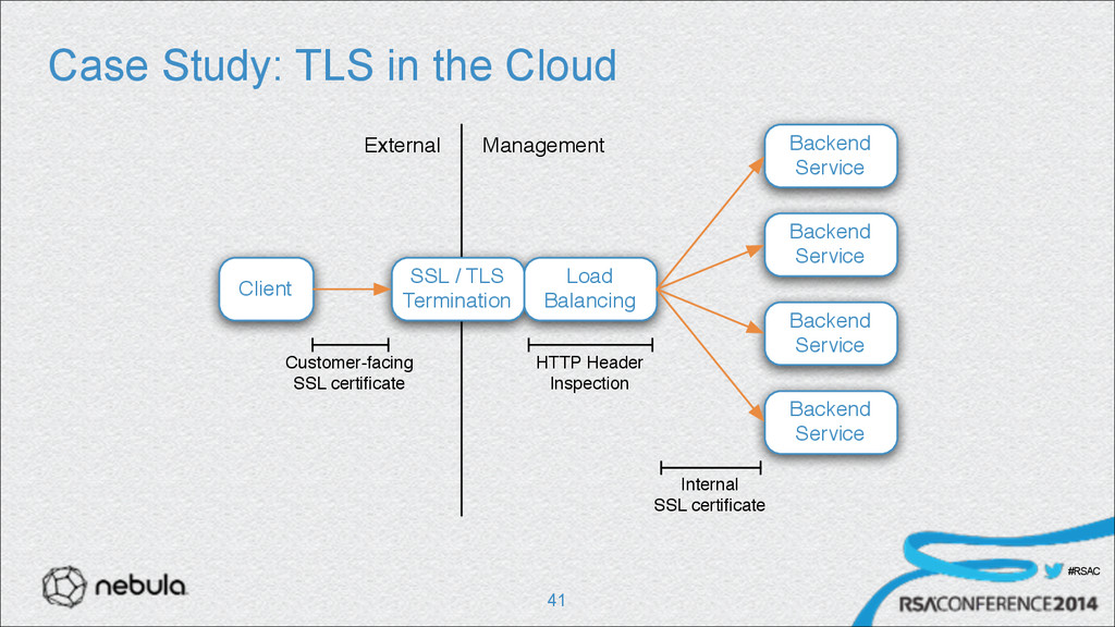 #RSAC Case Study: TLS in the Cloud !41 External...