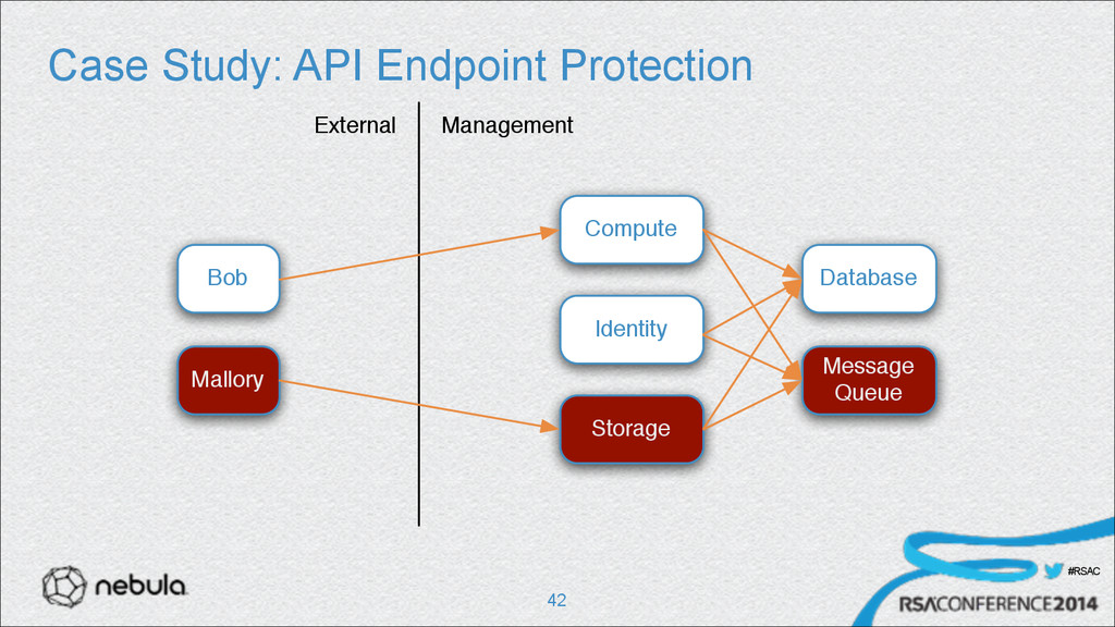 #RSAC Case Study: API Endpoint Protection !42 E...
