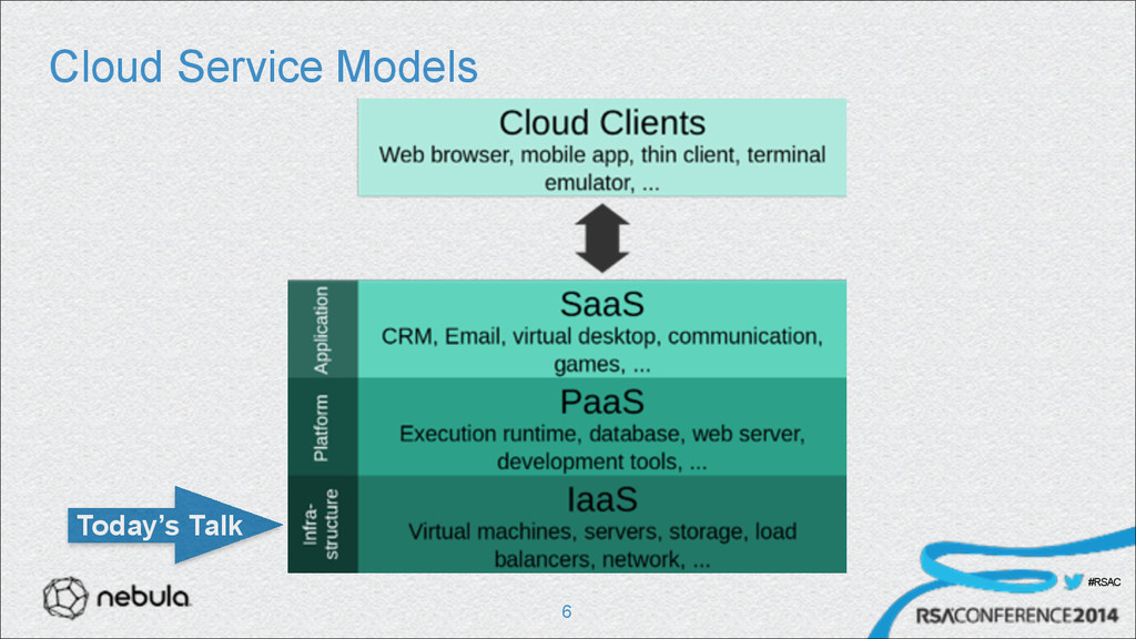 #RSAC Cloud Service Models !6 Today's Talk