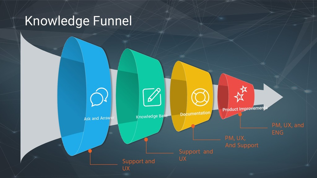 Knowledge Funnel Knowledge Base Ask and Answer ...