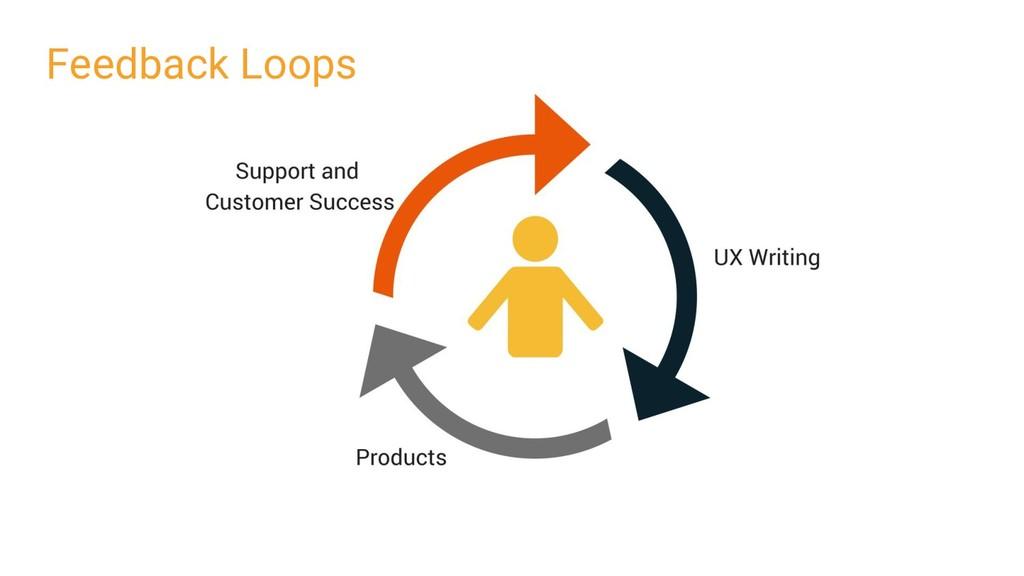 Feedback Loops Loops