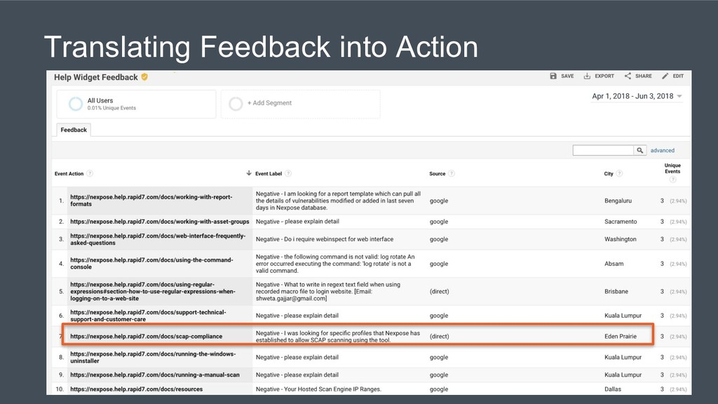 Translating Feedback into Action