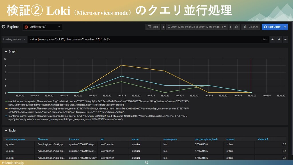 37 #cloudnativejp 検証② Loki(Microservices mode) ...