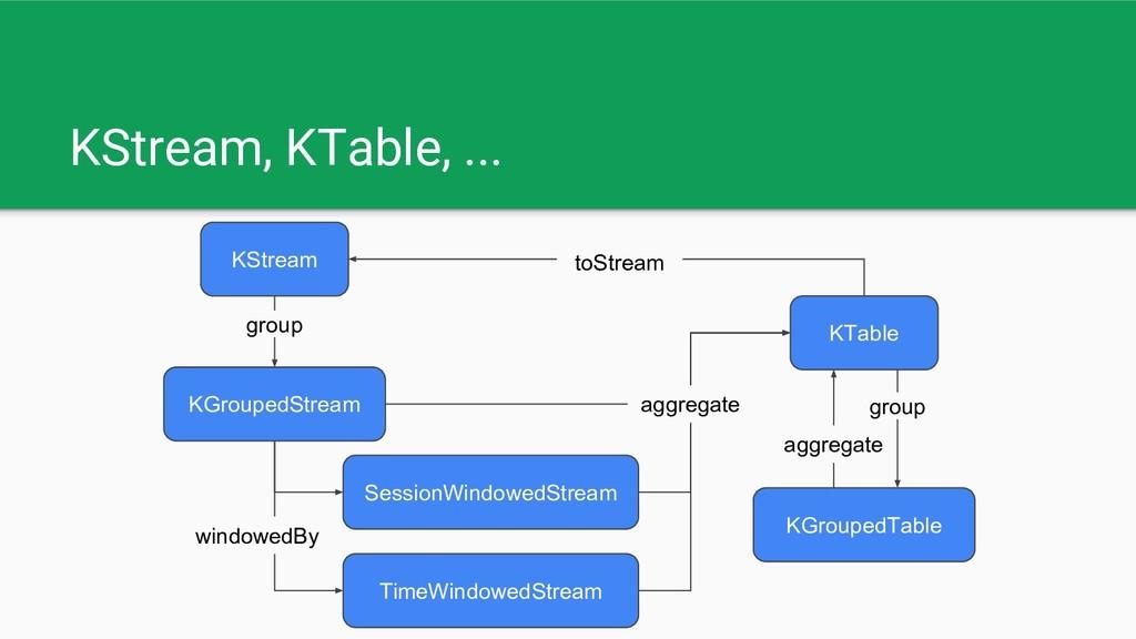 KStream, KTable, ... KStream KTable KGroupedTab...