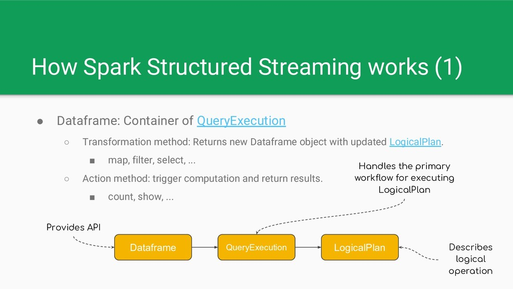 How Spark Structured Streaming works (1) ● Data...