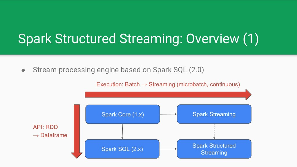 Spark Structured Streaming: Overview (1) ● Stre...