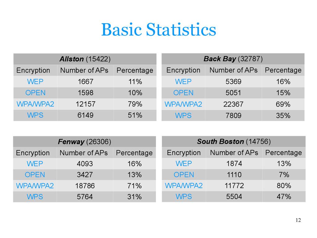 12 Basic Statistics Back Bay (32787) Encryption...