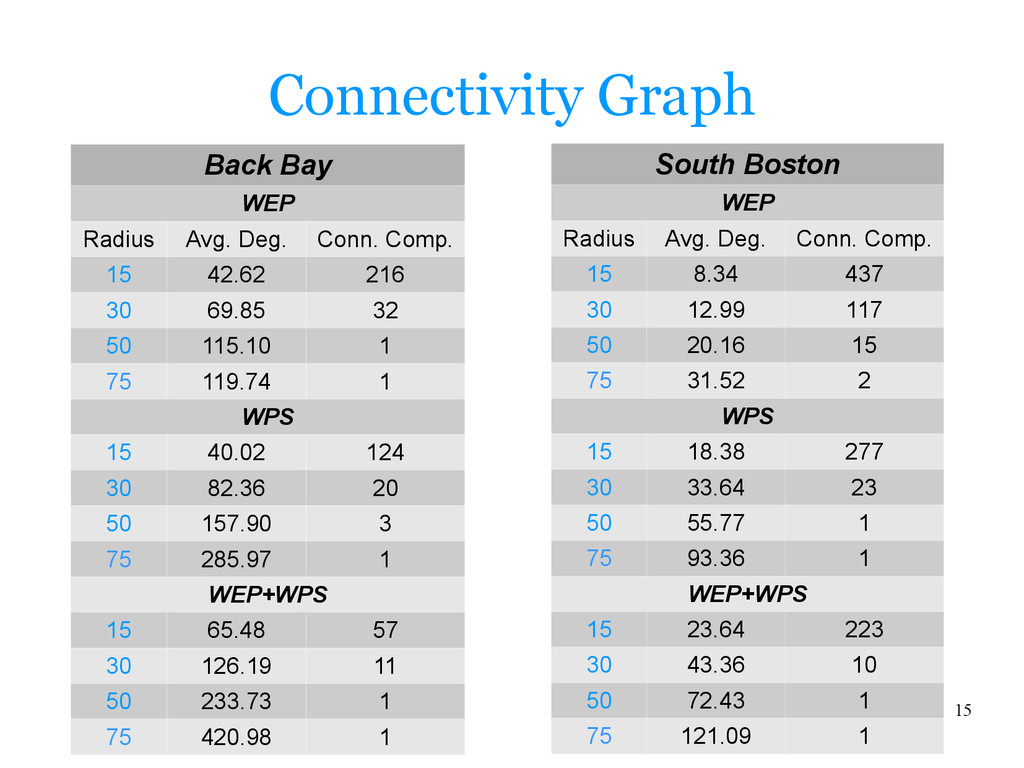 15 Connectivity Graph South Boston WEP Radius A...