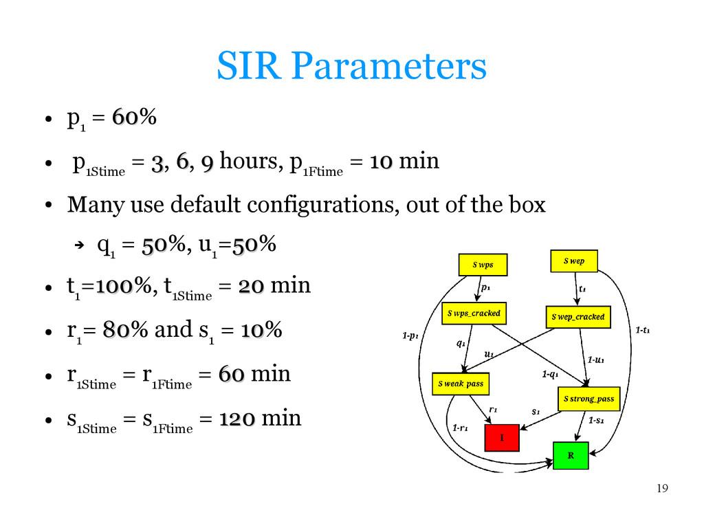 19 SIR Parameters ● p 1 = 60 60% ● p 1Stime = 3...