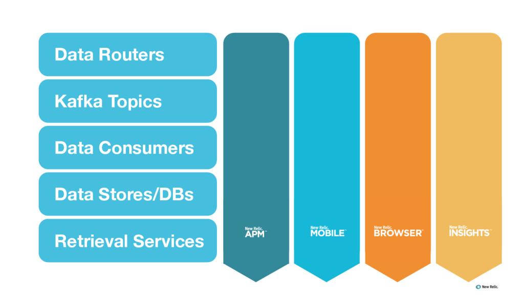 Data Routers Kafka Topics Data Consumers Data S...