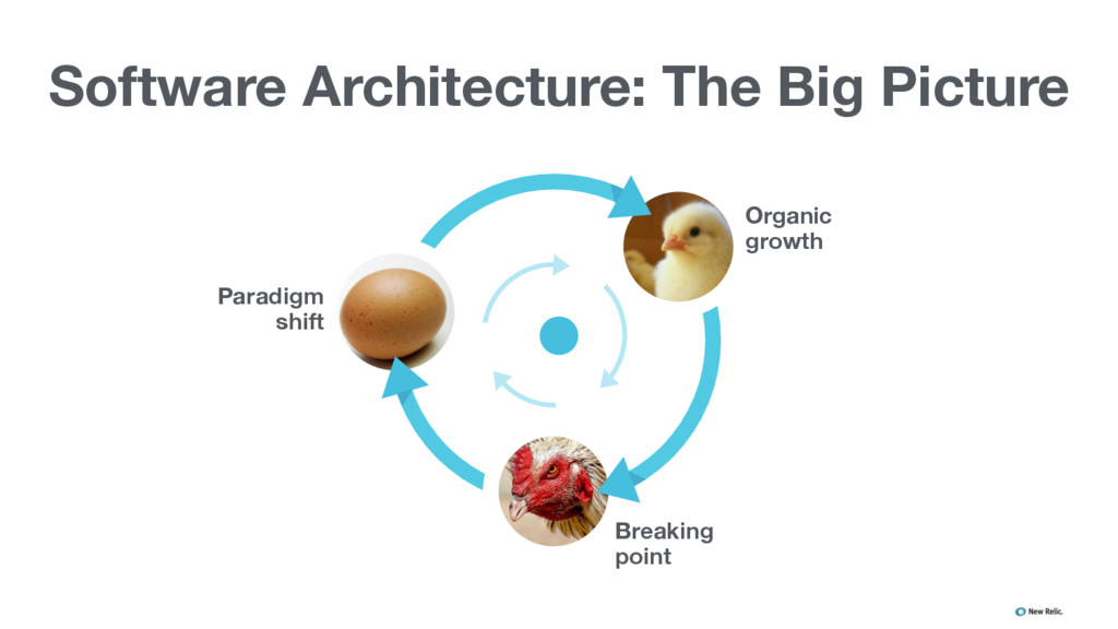 Software Architecture: The Big Picture ▪ ▪ ▪ ▪ ...