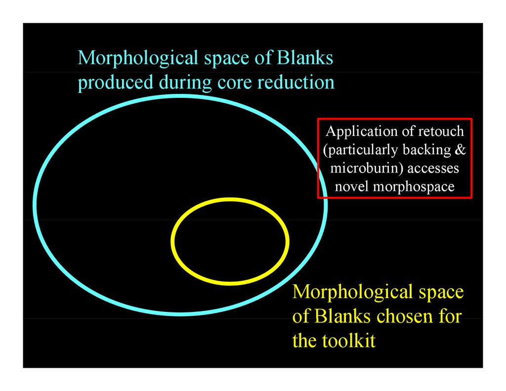 Morphological space of Blanks produced during c...