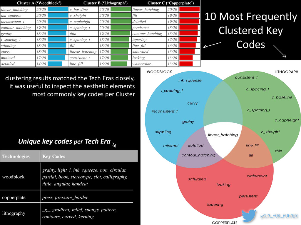 10 Most Frequently Clustered Key Codes clusteri...