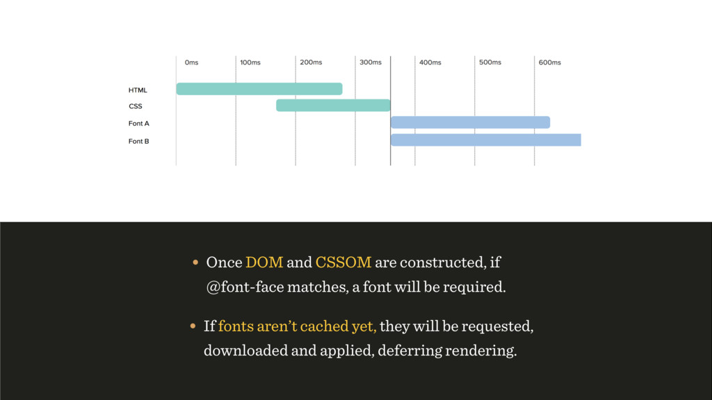 • Once DOM and CSSOM are constructed, if @font-...