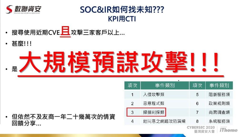 SOC&IR如何找未知??? • 搜尋使用近期CVE 且攻擊三家客戶以上… • 甚麼!!! •...