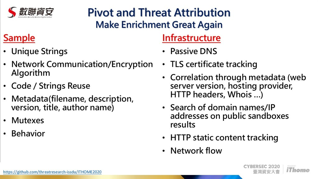 Pivot and Threat Attribution Sample • Unique St...