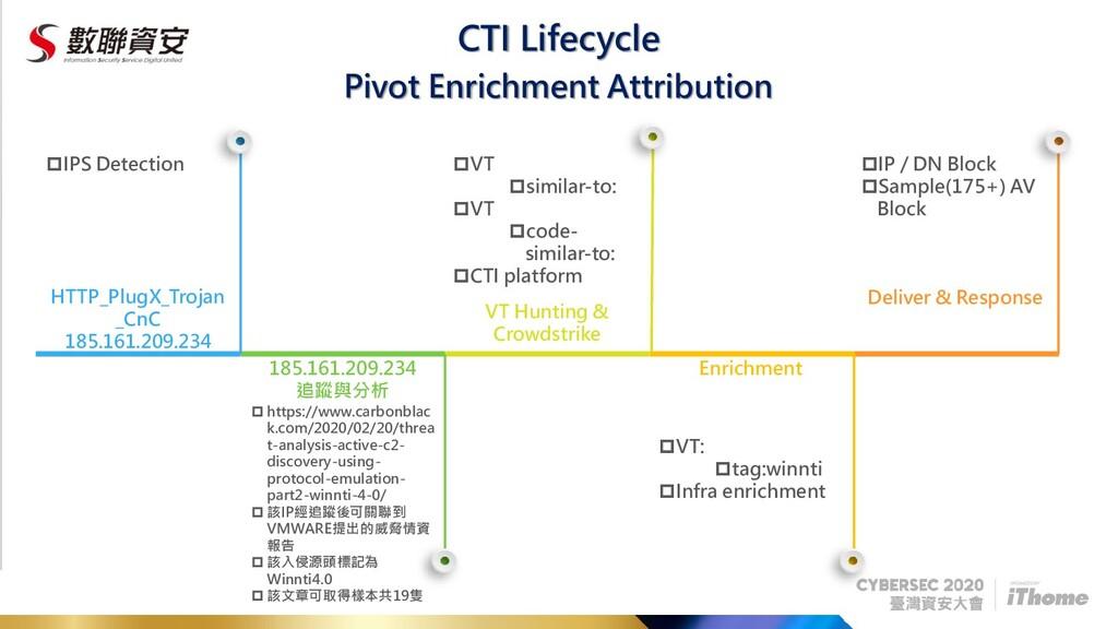 CTI Lifecycle Pivot Enrichment Attribution HTTP...
