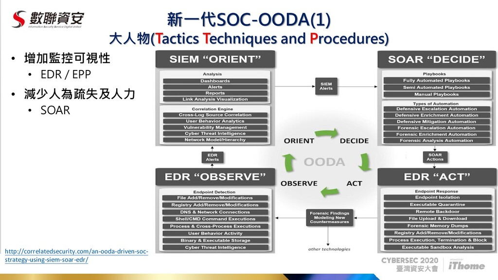新一代SOC-OODA(1) • 增加監控可視性 • EDR / EPP • 減少人為疏失及人...