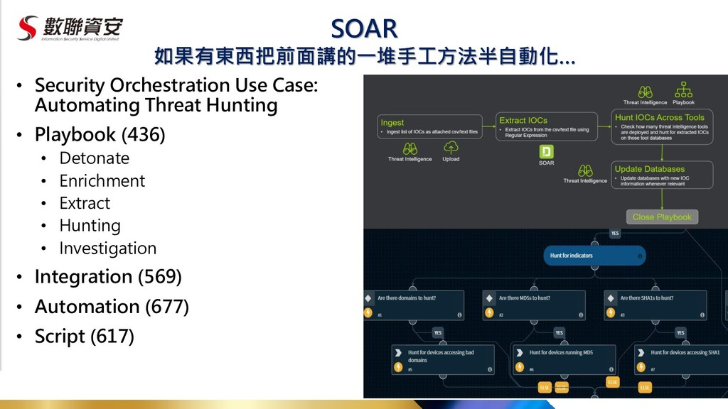 SOAR • Security Orchestration Use Case: Automat...
