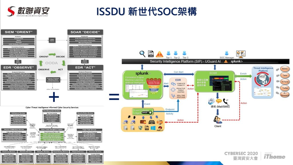 + ISSDU 新世代SOC架構 =