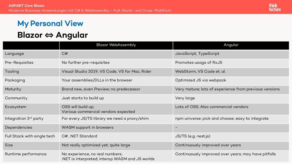 66 Blazor WebAssembly Angular Language C# JavaS...