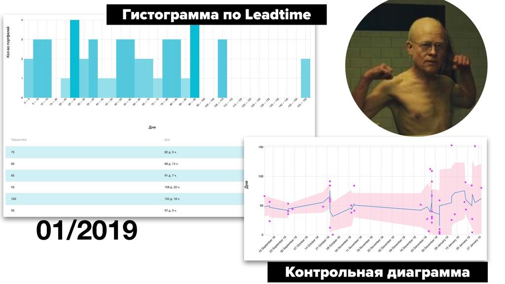 01/2019 Гистограмма по Leadtime Контрольная диа...