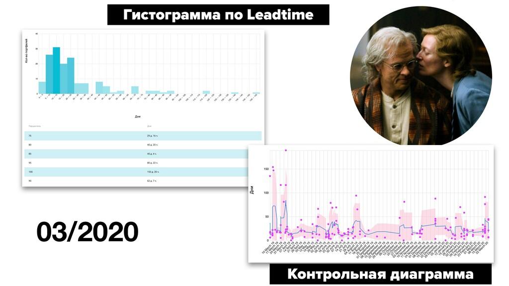 Гистограмма по Leadtime Контрольная диаграмма 0...