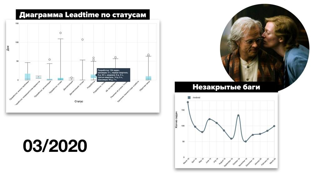 03/2020 Диаграмма Leadtime по статусам Незакрыт...