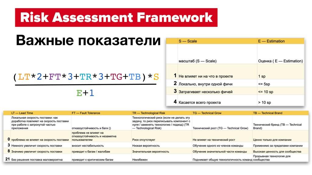 Risk Assessment Framework Важные показатели (LT...