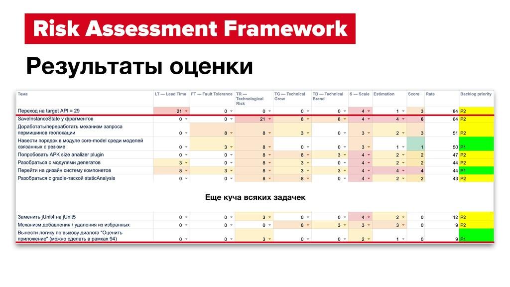 Risk Assessment Framework Результаты оценки Еще...
