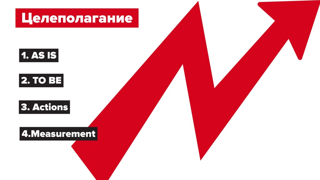Целеполагание 1. AS IS 2. TO BE 3. Actions 4.Me...