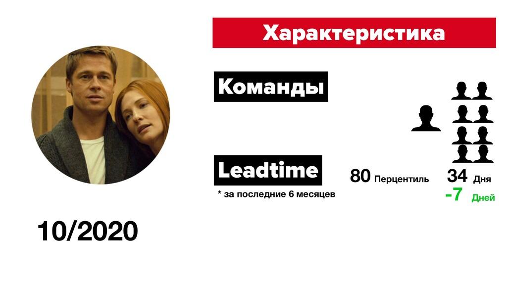 10/2020 Характеристика Команды Leadtime 80 Перц...