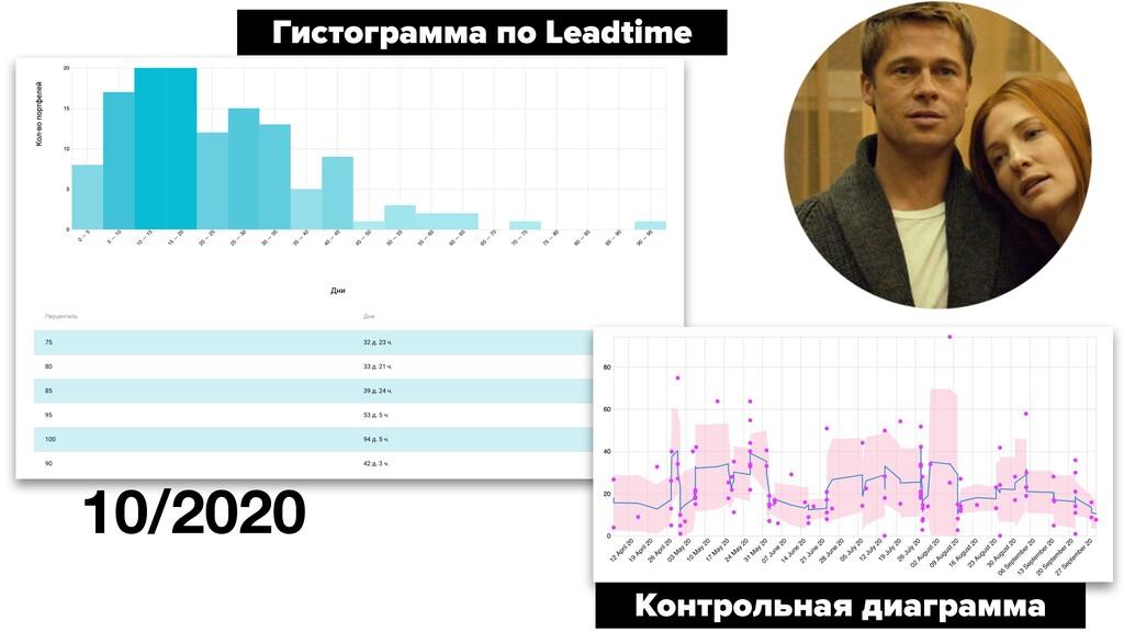 Гистограмма по Leadtime Контрольная диаграмма 1...