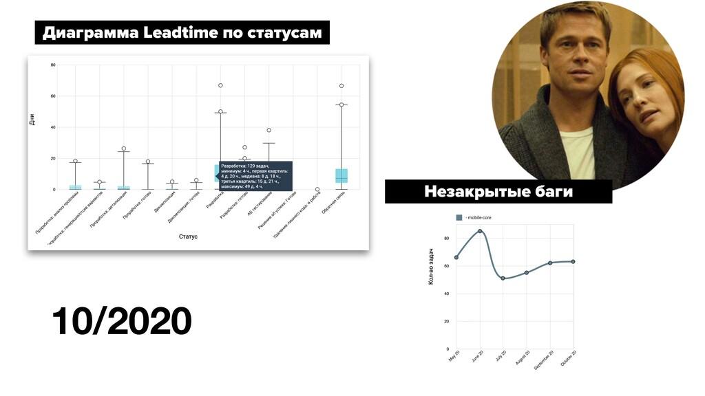 Диаграмма Leadtime по статусам Незакрытые баги ...