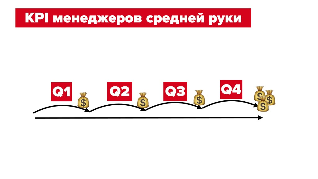 KPI менеджеров средней руки Q1 Q2 Q3 Q4