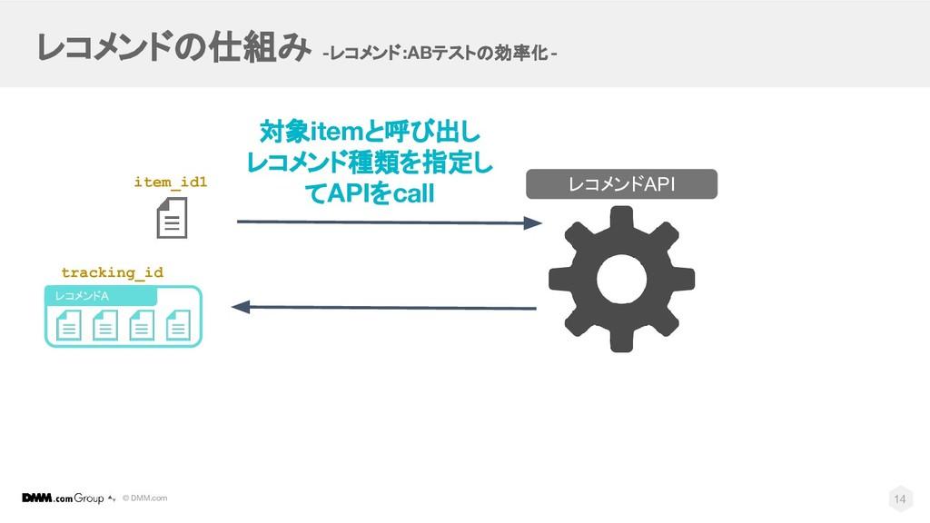 © DMM.com レコメンドの仕組み -レコメンド:ABテストの効率化- レコメンドAPI ...