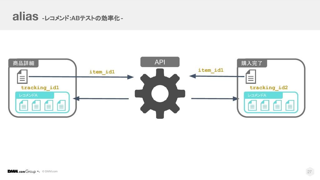 © DMM.com alias -レコメンド:ABテストの効率化- API 27 購入完了 レ...