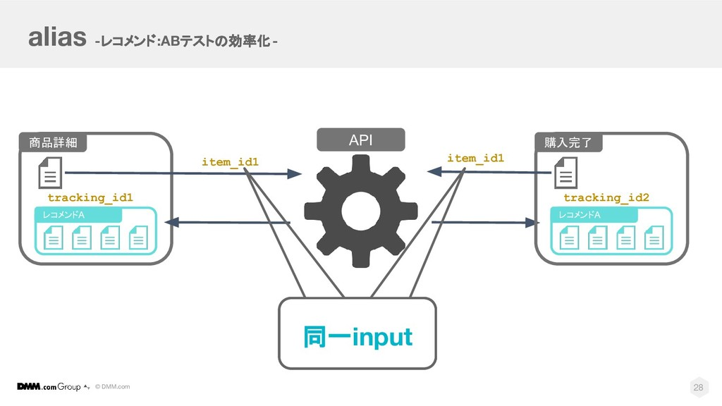 © DMM.com alias -レコメンド:ABテストの効率化- API 28 購入完了 レ...