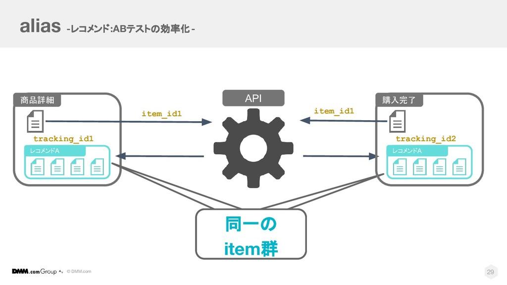 © DMM.com alias -レコメンド:ABテストの効率化- API 29 購入完了 レ...