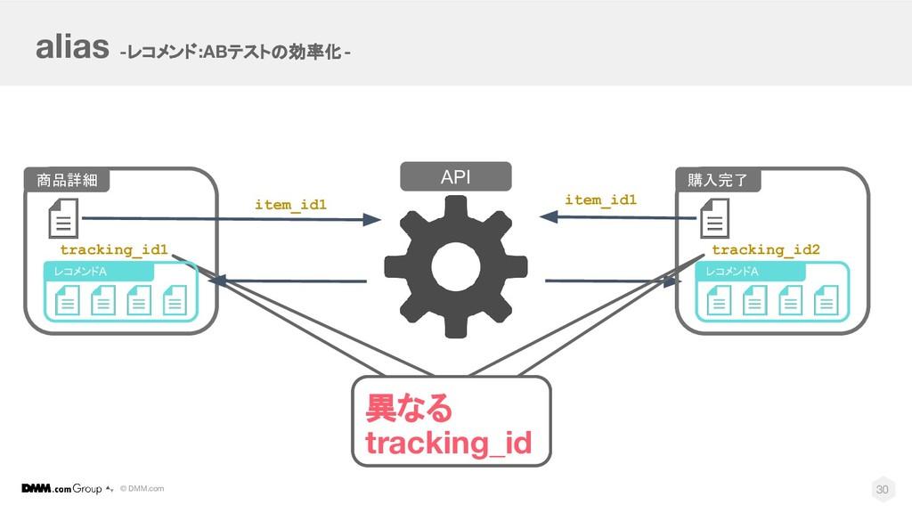 © DMM.com 異なる tracking_id alias -レコメンド:ABテストの効率...