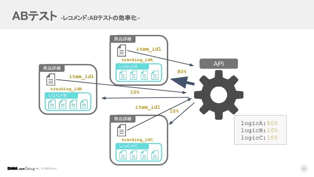 © DMM.com ABテスト -レコメンド:ABテストの効率化- API 33 商品詳細 レ...