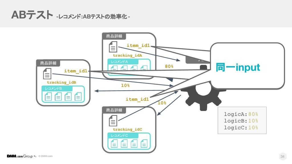 © DMM.com ABテスト -レコメンド:ABテストの効率化- API 34 商品詳細 レ...