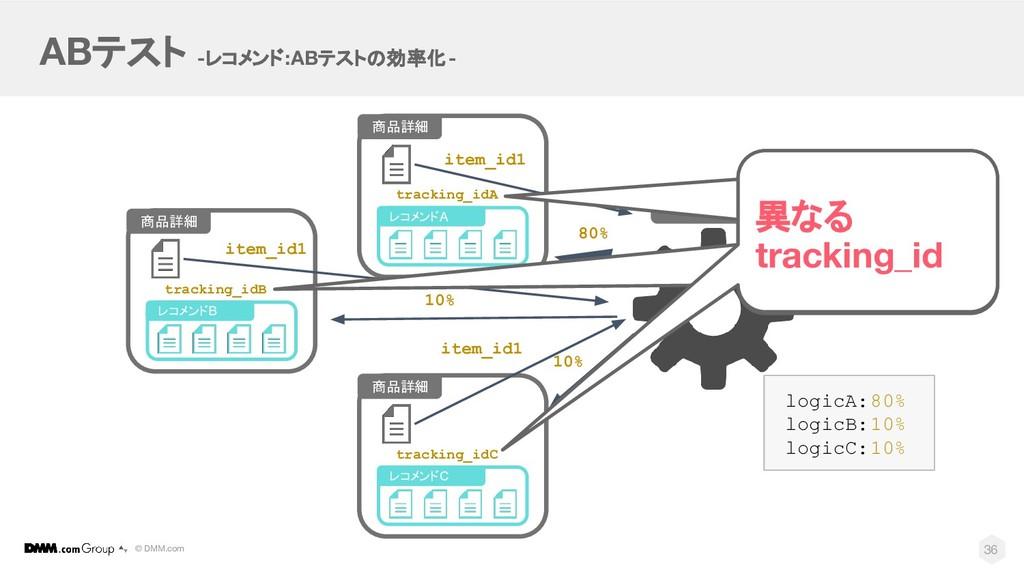 © DMM.com ABテスト -レコメンド:ABテストの効率化- API 36 商品詳細 レ...